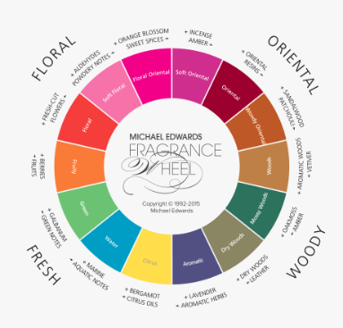 Michael Edwards' Fragrance Wheel